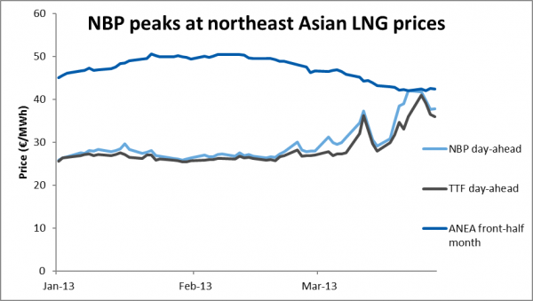NBP peaks at northeast Asian LNG prices