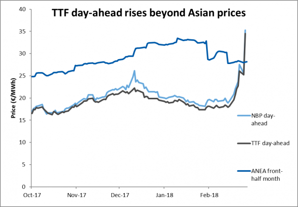 TTF day-ahead rises beyond Asian prices