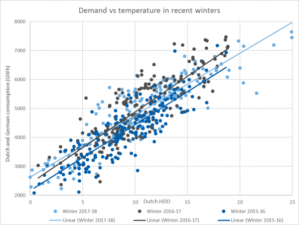demand-vs-temp-in-recent-winters-april-18