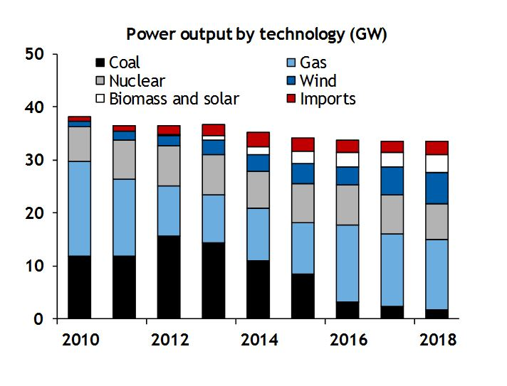 UK power output by technology (GW)