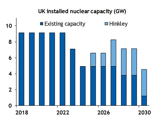 UK installed nuclear capacity with Hinkley