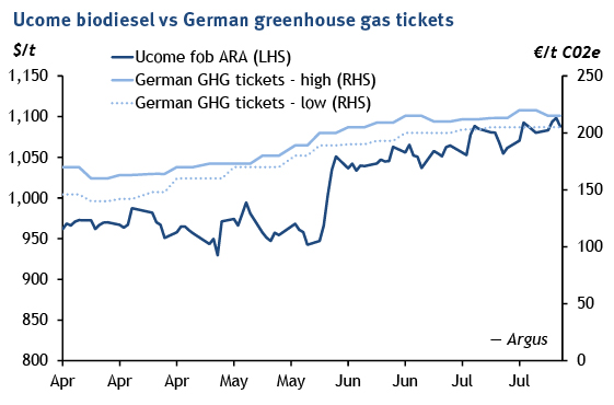 Ucome biodiesel vs German greenhouse gas tickets