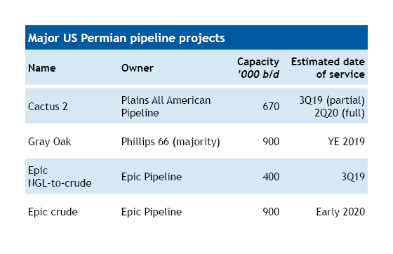 Major US Permian pipeline projects