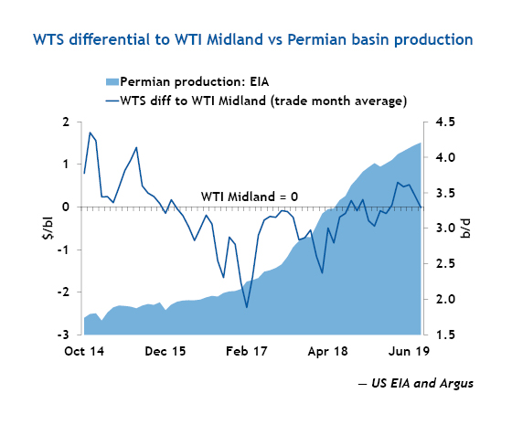 WTS differential to WTI Midland vs Permian basin production