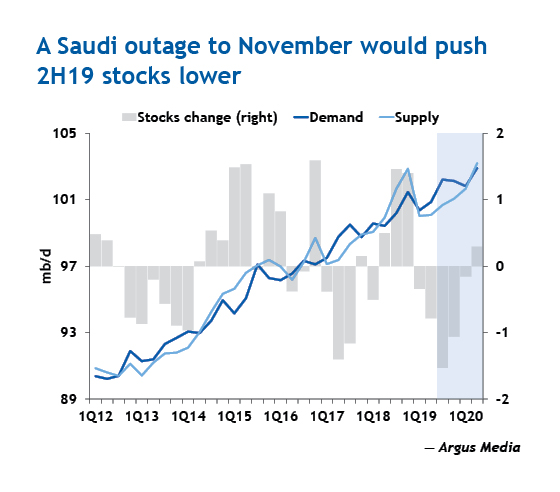 A Saudi outage to November would push 2H19 stocks lower