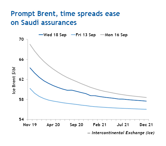 Prompt Brent, time spreads ease on Saudi assurances