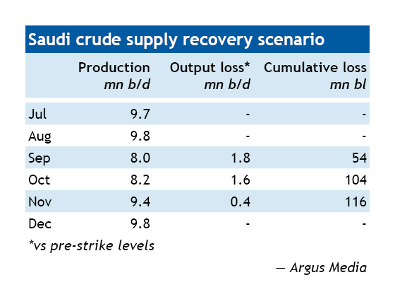Saudi crude supply recovery scenario