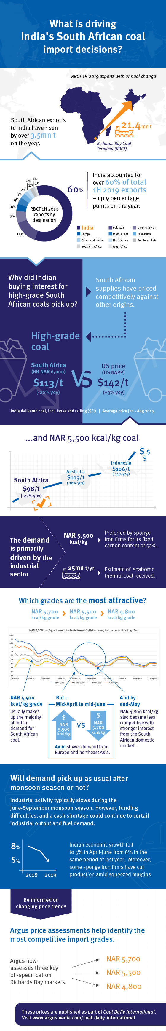 Infographic: What's driving India's South African coal import decisions?