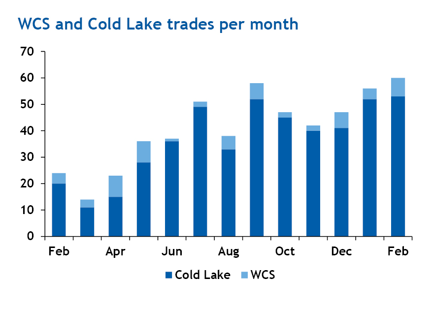 WCS and Cold Lake trades per month