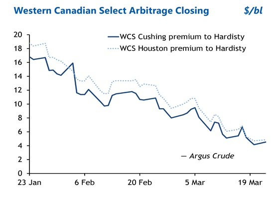 Western Canadian Select arbitrage closing