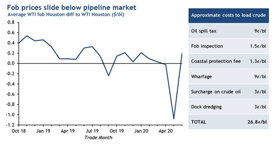 Fob prices slide below pipeline market