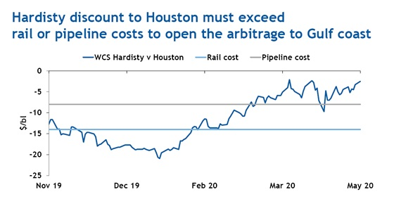 Hardisty discount to Houston must exceed rail or pipeline costs to open the arbitrage to Gulf coast