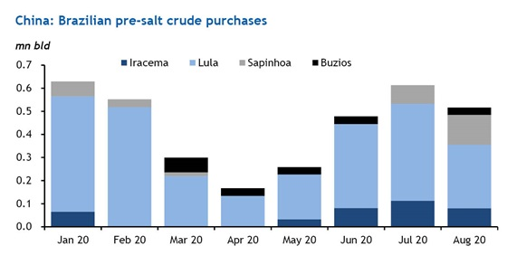 China: Brazilian pre-salt crude purchases