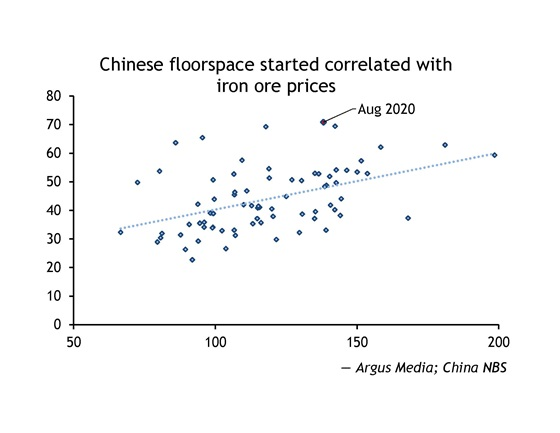 Chinese floorspace started correlated with iron ore prices