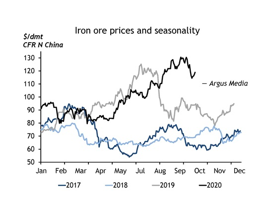 Iron ore prices and seasonality