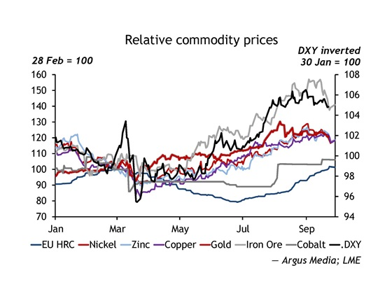 Relative commodity prices