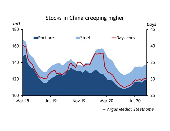 Stocks in China creeping higher
