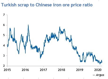 Turkish scrap to Chinese iron ore price ratio