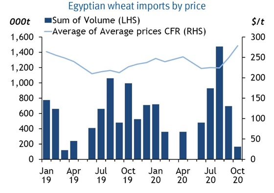 Egyptian wheat imports by price