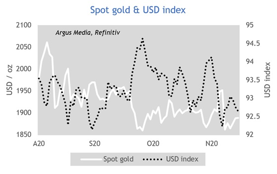 Spot gold & USD index