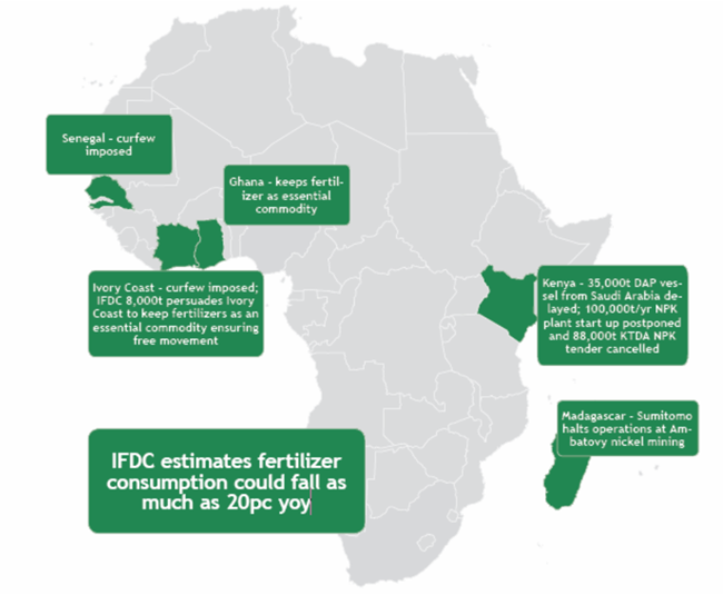 Covid-19 African FErtilizer map