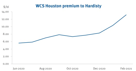 WCS Houston premium to Hardisty
