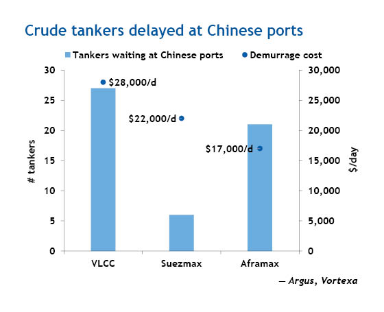 Crude tankers delayed at Chinese ports