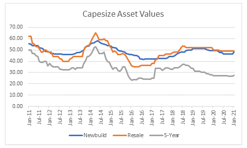 Weight of Freight - Capesize Asset Values