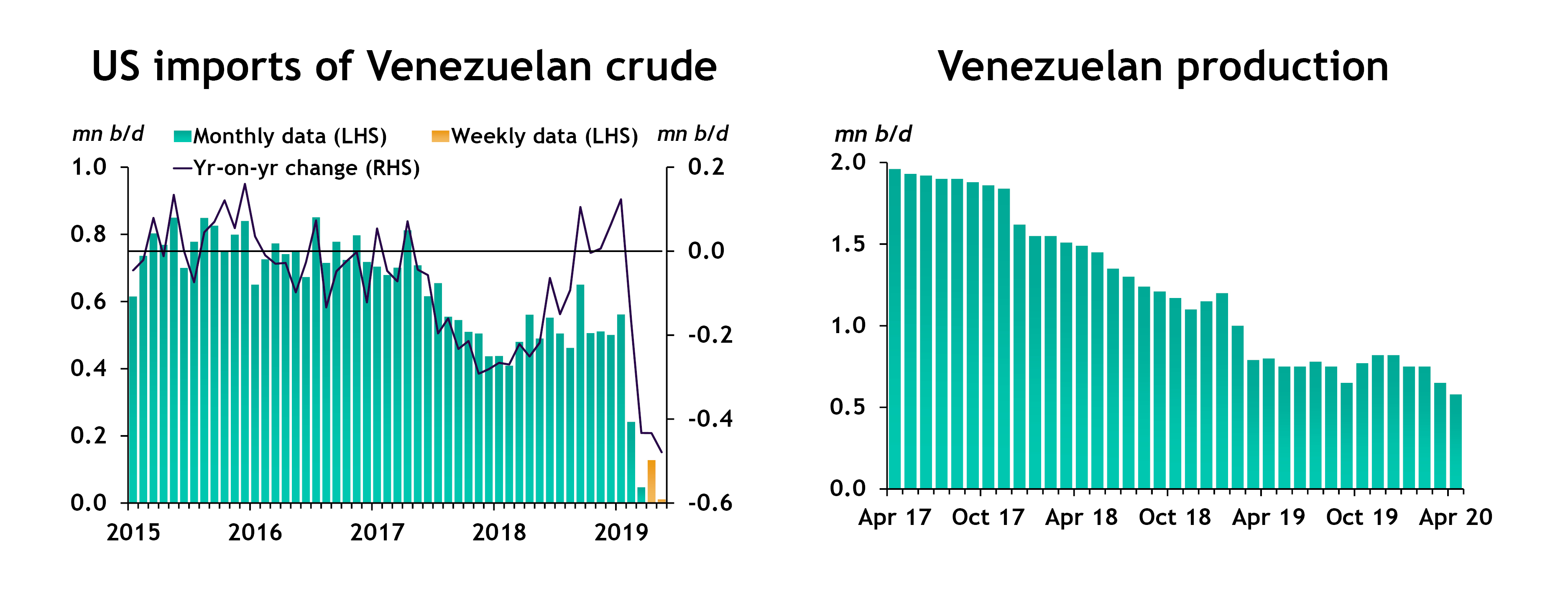 US imports of Venezuelan crude; Venezuelan production