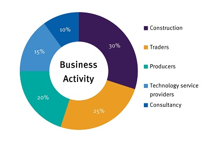 businessactivity