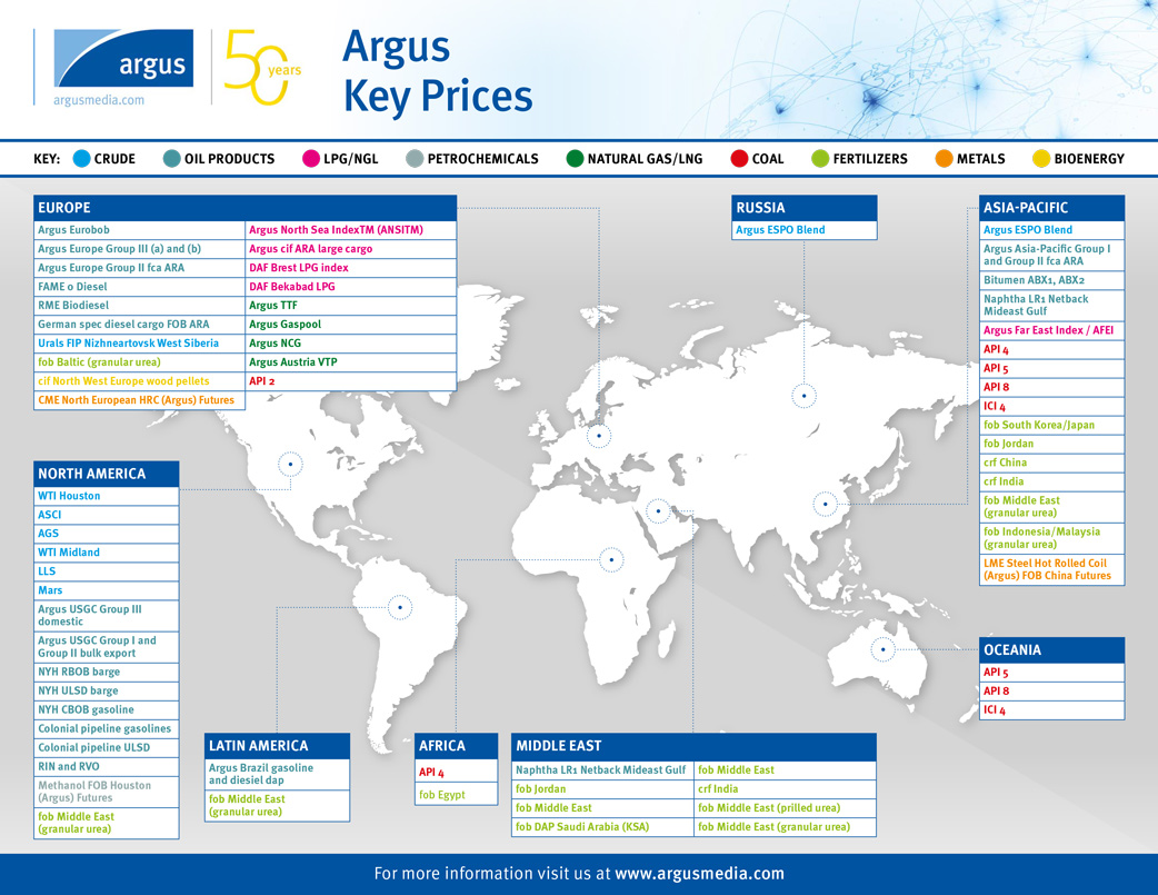 Hedge funds prices map