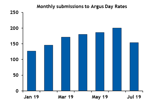 lng-freight-contributors-monthly-submissions-aug-19