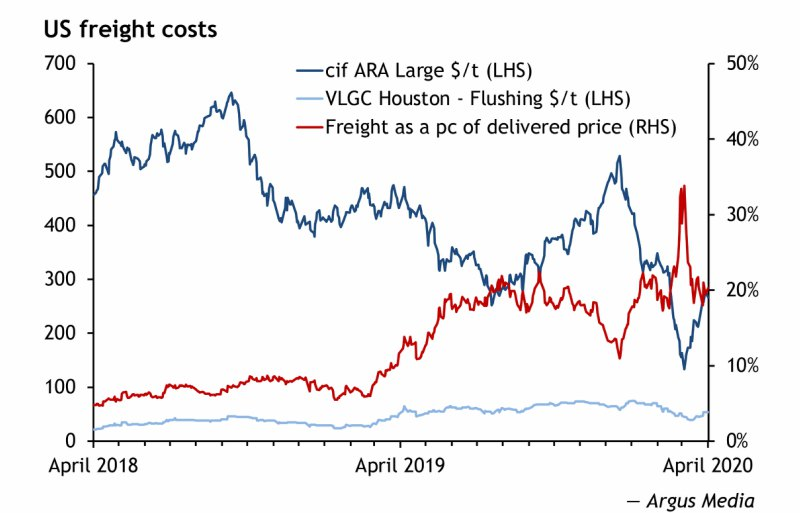 US freight costs